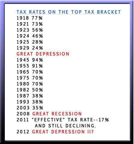 Lower Taxes on the 1% Spells Disaster for America