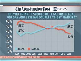 Opinions on Marriage Equality Rapidly Evolving