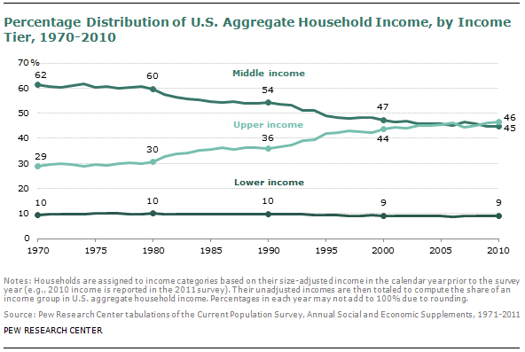 From Reagan To Obama, The Middle Class Declined Sharply