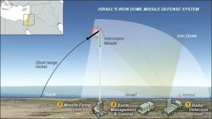 Israel's Iron Dome Protects Citizens While Hamas Exploits Human Shields For Weapons
